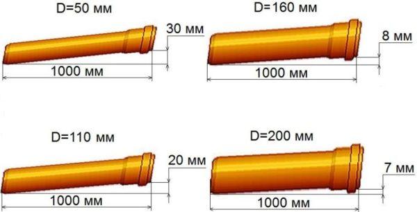 Калькулятор расчета уклона укладки канализационной трубы  пояснения