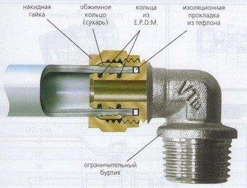отопление из металлопластиковых труб