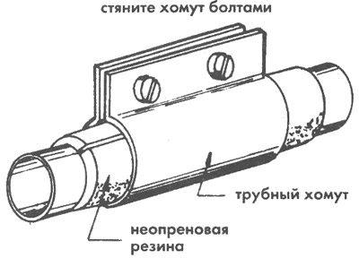 прокладка труб отопления в полу
