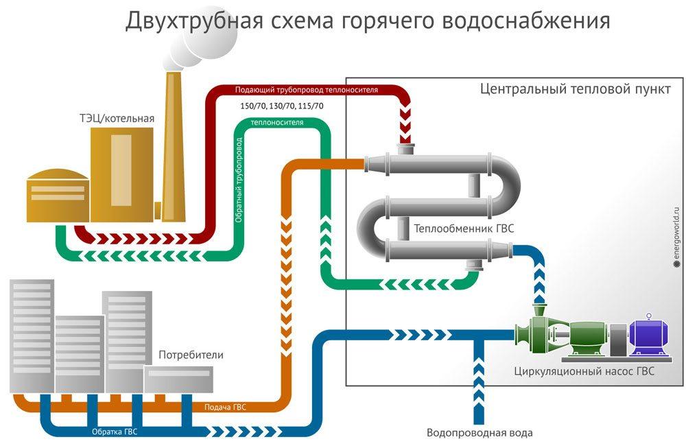 Разновидности схем отопления