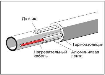 схема прокладки кабеля снаружи водопровода