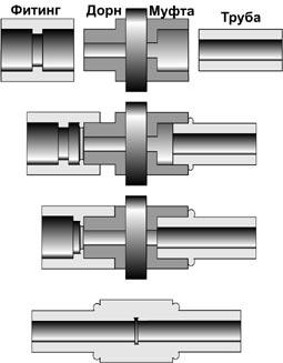 сварка полимерных труб