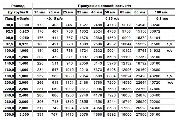 Таблица для определения пропускной способности труб