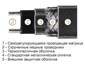 кабель для обогрева труб саморегулирующийся
