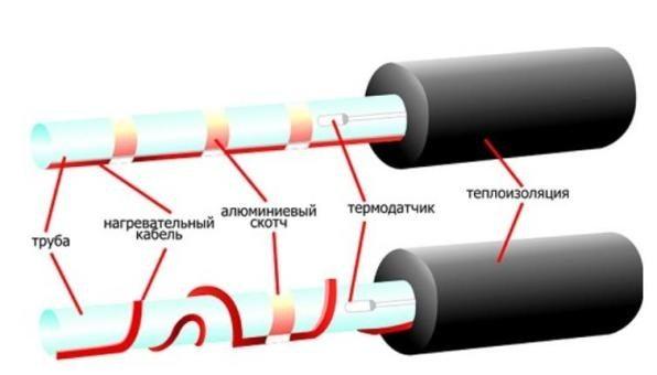 кабель греющий для обогрева труб