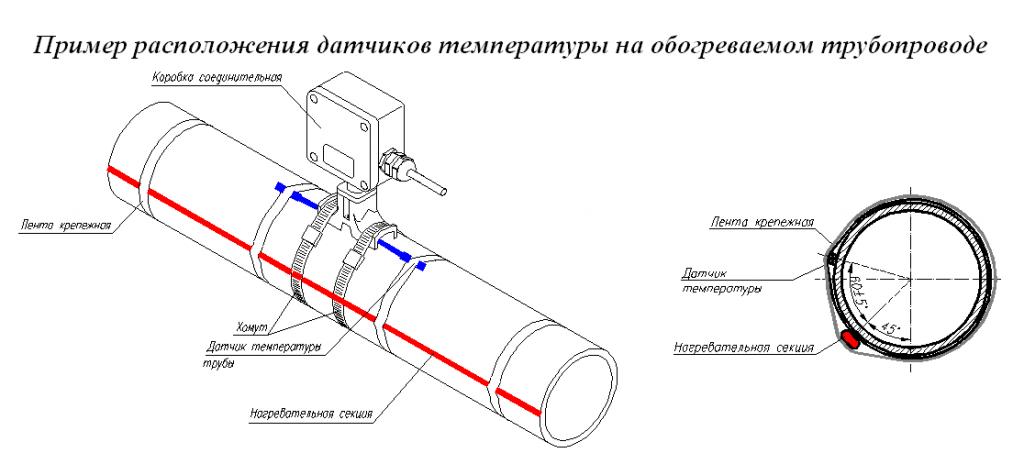 кабель обогрева труб