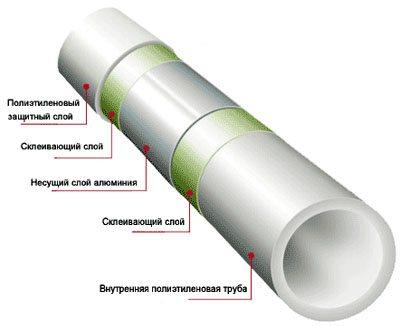 какие трубы лучше полипропиленовые или металлопластиковые