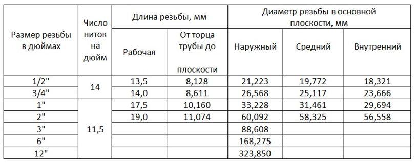 коническая резьба NPSM: таблица размеров