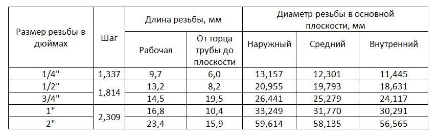 коническая резьба: таблица размеров