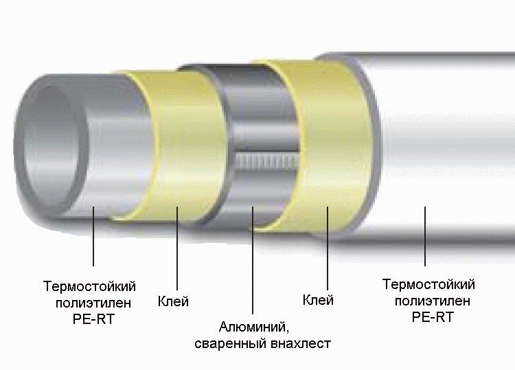 металлопластик труба