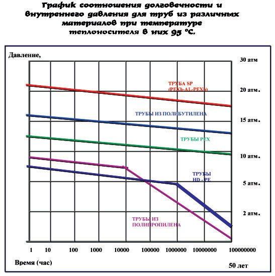 металлопластиковые трубы давление