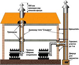 монтаж трубы дымохода