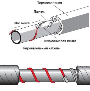 подогревающий кабель для труб