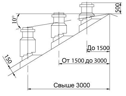правило определения высоты дымовой трубы