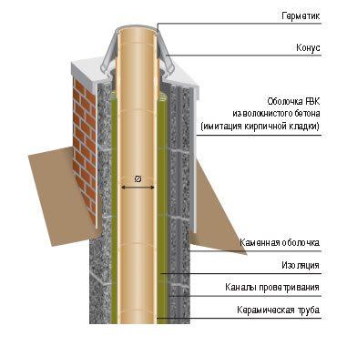 расчет диаметра дымовой трубы