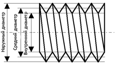 размеры трубных резьб