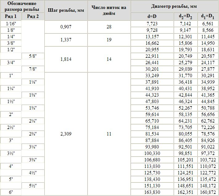 Крепежная дюймовая резьба размеры таблица