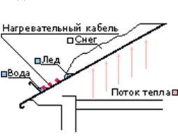 схема функционирования системы обогрева на теплых крышах