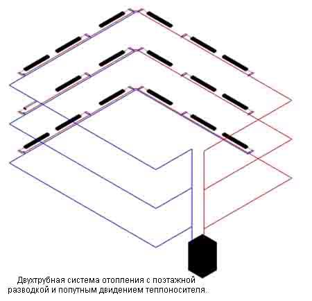 система отопления горизонтальная двухтрубная