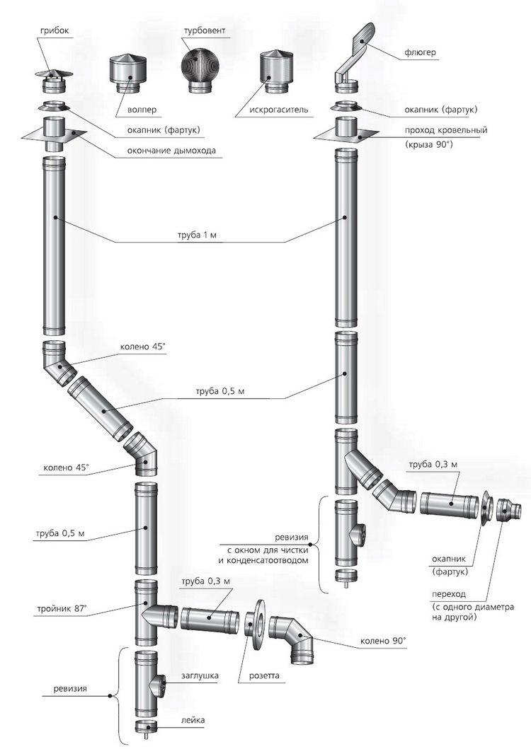 Снип пожарная безопасность для дымоходов дымоходы из трубы металлической за метр