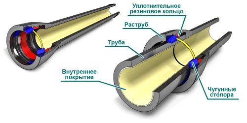 соединение труб канализационных