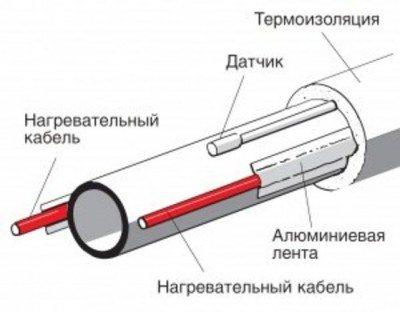 Нагревательные кабели внутри
