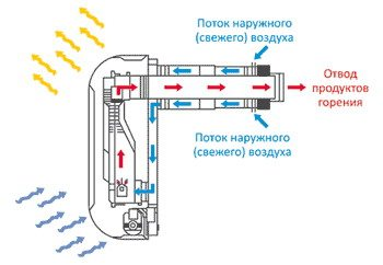 труба для газовой колонки