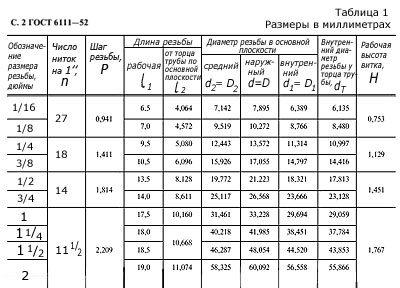 trubnaya-dyujmovaya-rezba-gost.jpg