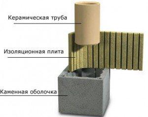 трубы для дымохода керамические