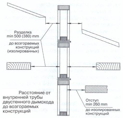 трубы для камина