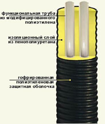 трубы для отопления сшитый полиэтилен