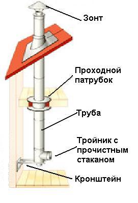 инструкция по эксплуатации дымовой трубы котельной