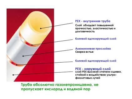 трубы металлопластиковые технические характеристики