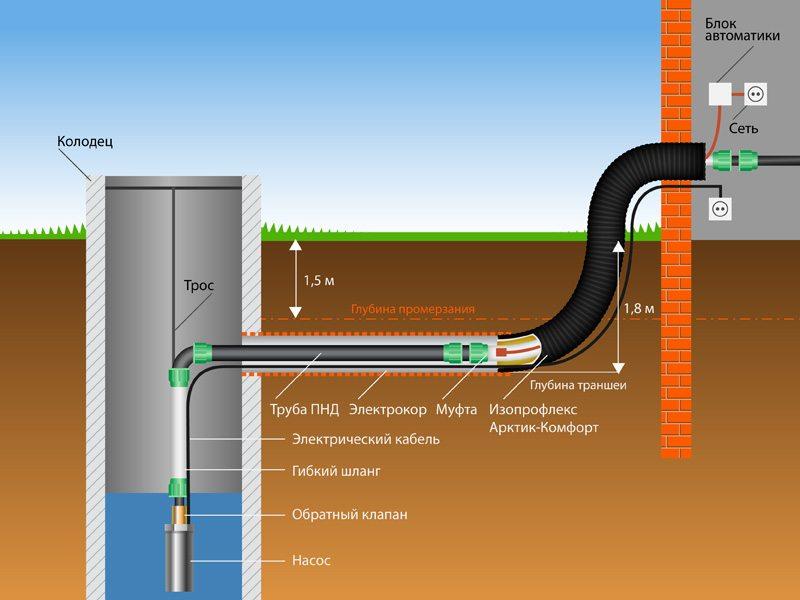 установка греющего кабеля в колодце
