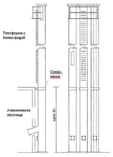 высота трубы вытяжной