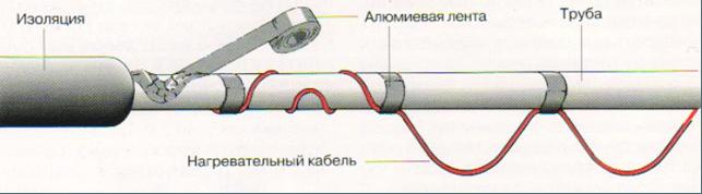 защита от промерзания труб