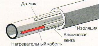 защита труб от промерзания