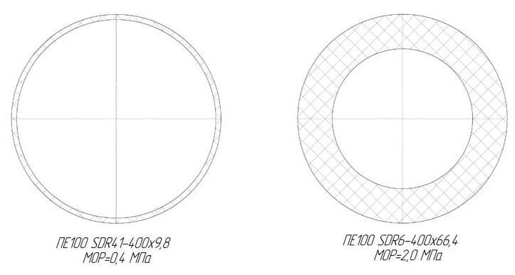 диаметры ПНДтрубы