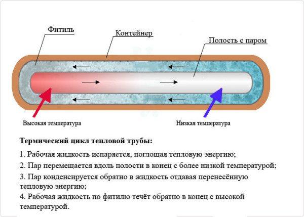 Доработанная версия изобретения - капиллярная тепловая трубка.