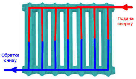 Движение теплоносителя при диагональном подключении.