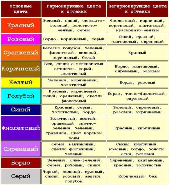 Таблица совместимости и несовместимости цветов