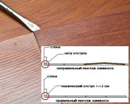 Правильная укладка ламината позволит доскам немного деформироваться без вреда для общего состояния покрытия.