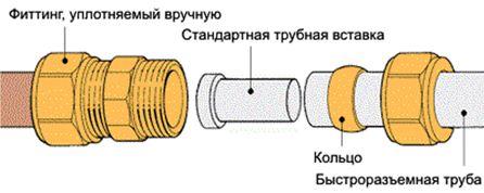 как соединить полипропиленовые трубы