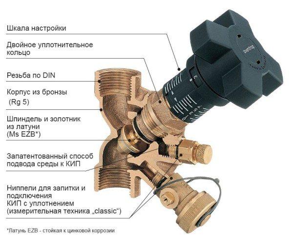 Компоненты балансировочного вентиля для систем отопления