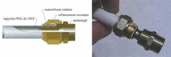 Конструкция компрессионного фитинга с накидной гайкой.