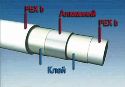 металлополимерные многослойные трубы