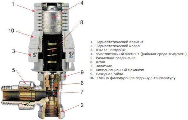 Модель с жидкостным сильфоном