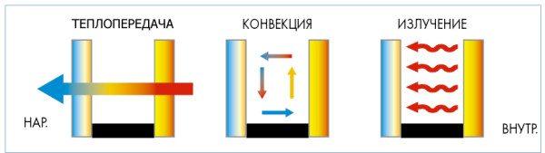 На границе сред с разной температурой всегда присутствует перенос тепловой энергии.