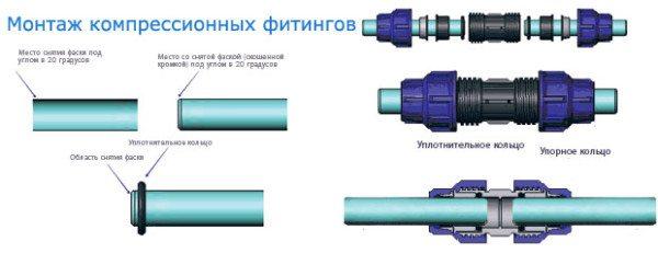 Наглядная инструкция по монтажу компрессионных соединительных элементов