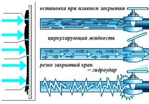 Один из механизмов возникновения гидроудара.